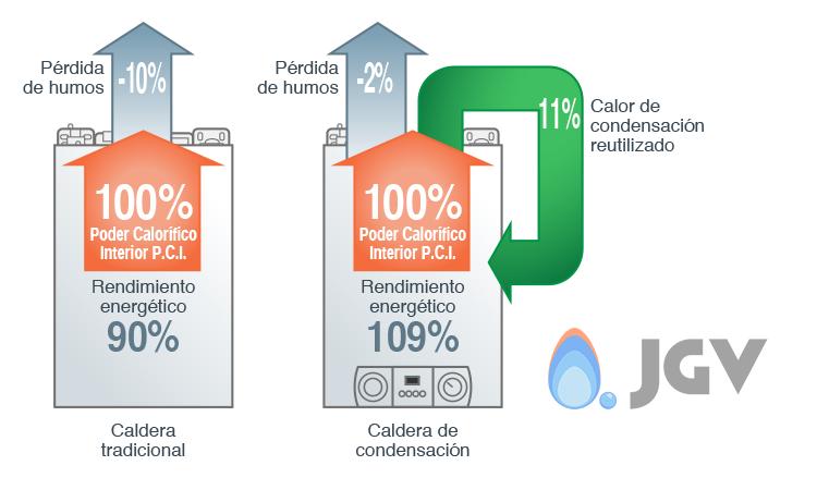 Calderas condensaci n o bajo nox cual es mejor opci n for Como funcionan las calderas de gas