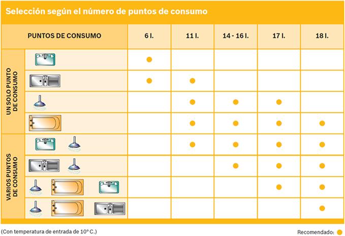 Parámetros-para-elegir-calentador