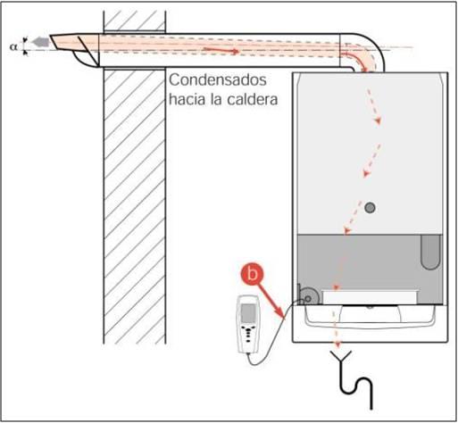 Instalaci n b sica calderas qu incluye for Normativa salida de humos calderas